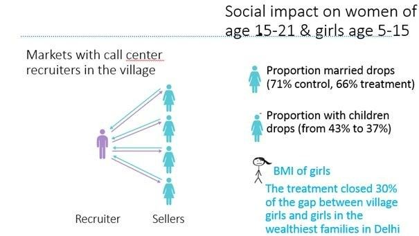 Social impact on women of age 15-21 & girls age 5-15