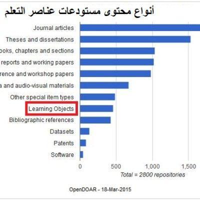مستودعات عناصر التعلم مفاهيم وأرقام بوابة تكنولوجيا التعليم Dissertation Elearning Edutech