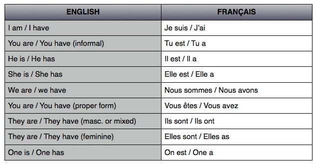 French conjugation | Lesson Plans | Pinterest | French