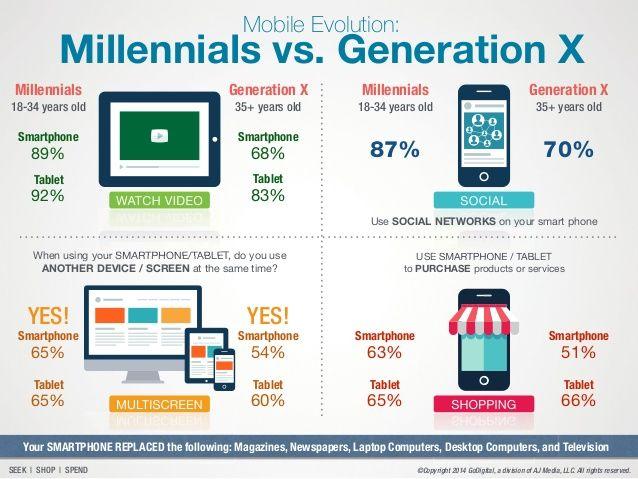millennials vs gen x - Google Search | Infograph Ideas | Pinterest