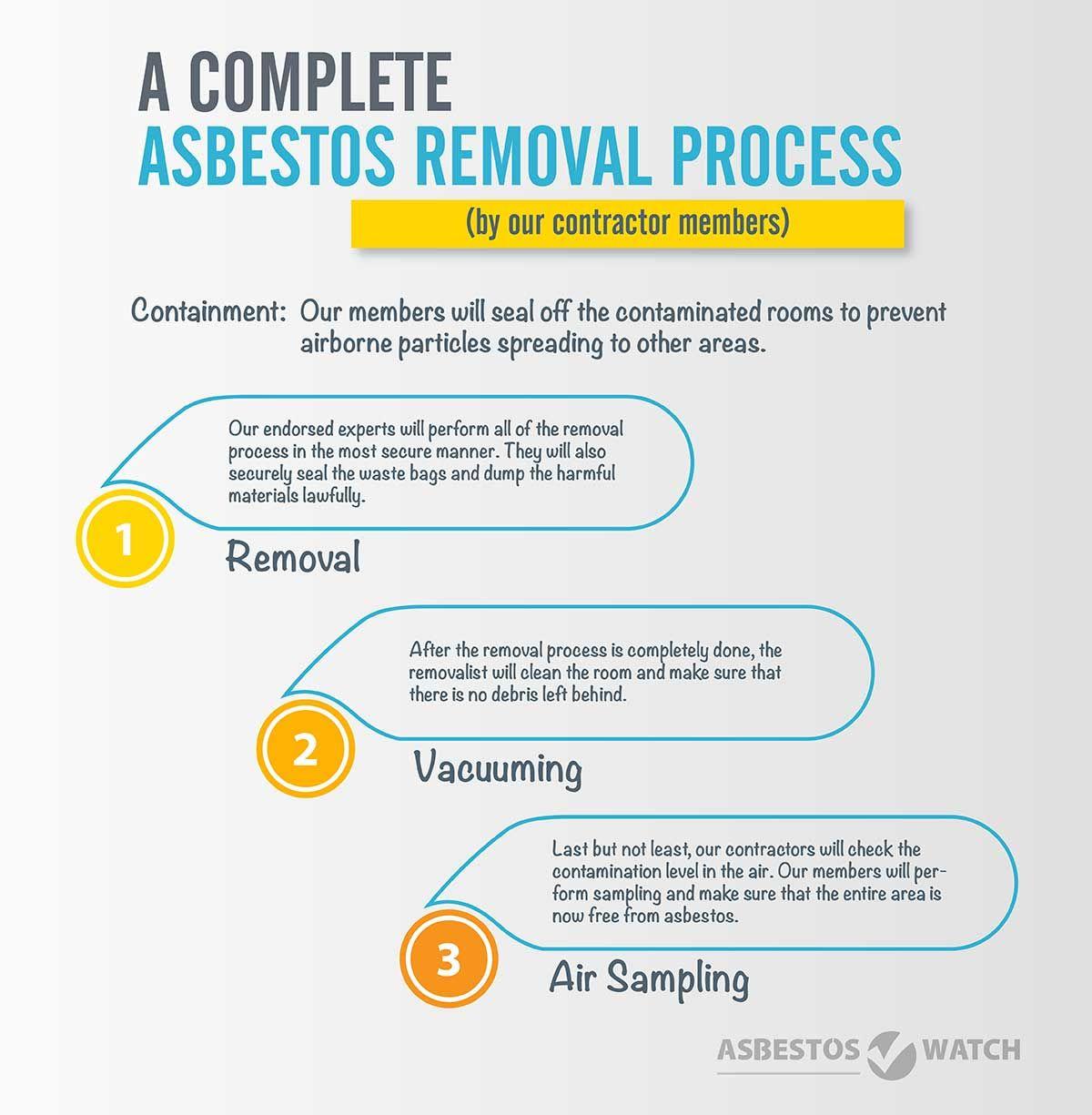29++ Why asbestos is bad
