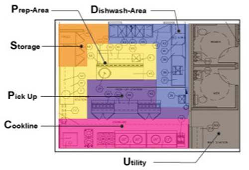 Kitchen Layout Planner | Restaurant Planning, Design ...
