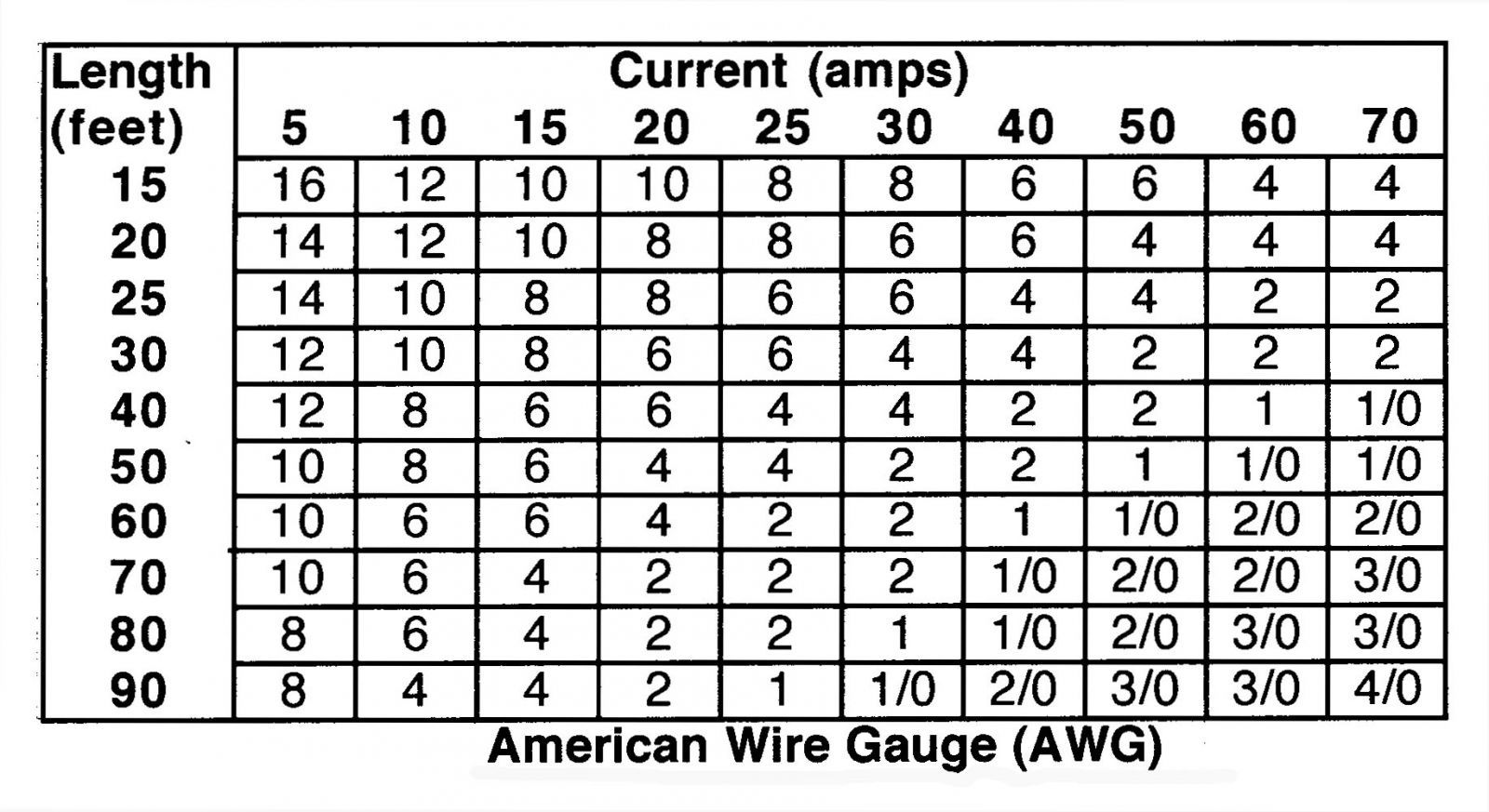 Wire gauge chart good to know pinterest gauges electronics wire gauge chart greentooth Image collections