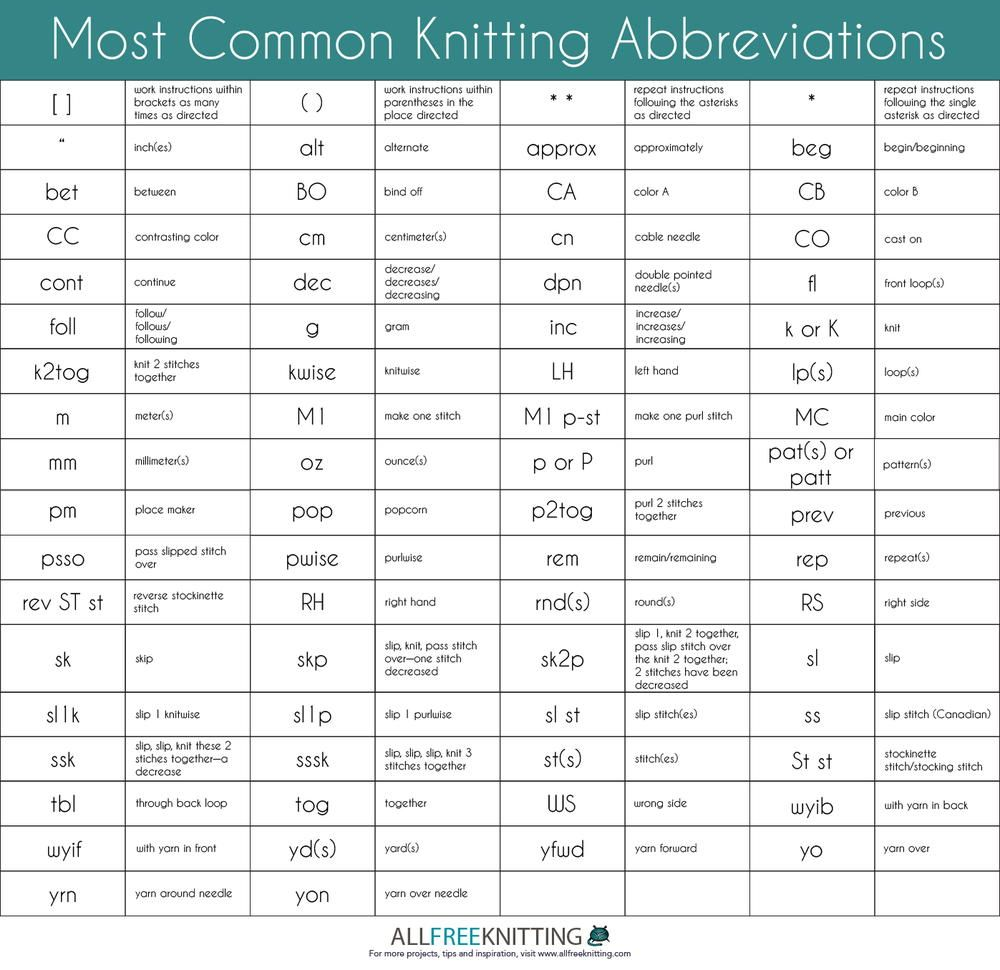 Common Knitting Abbreviations | Pinterest | Knitting abbreviations ...