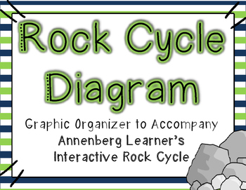 Rock cycle diagram annenberg learners interactive rock cycle rock cycle diagram printable for annenberg learner interactive rock cycle ccuart Image collections