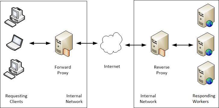 d1b6bfc5f90a73d53645873056787bf6 - Is Iis An Application Server