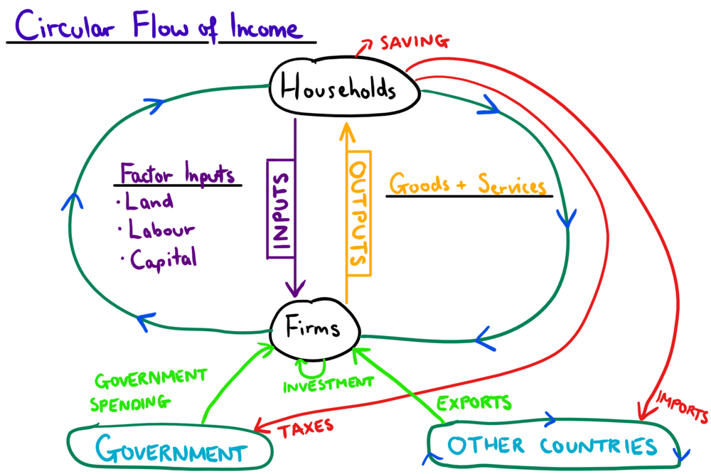 Image Result For Circular Flow Of Income In An Open Economy Circular Flow Of Income Flow Economy