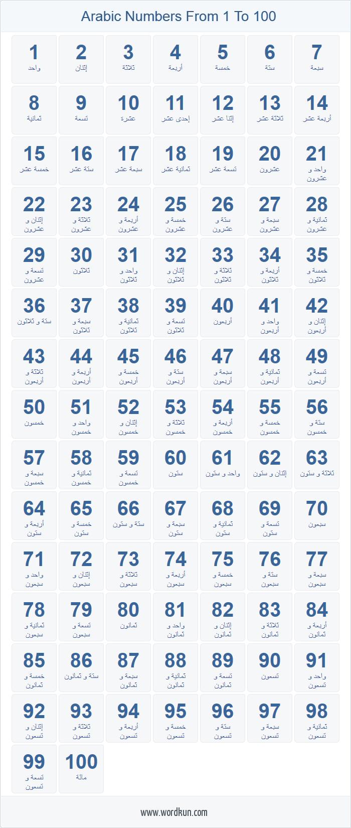 Arabic numbers 7-700 chart  Buku pelajaran, Materi bahasa, Bahasa