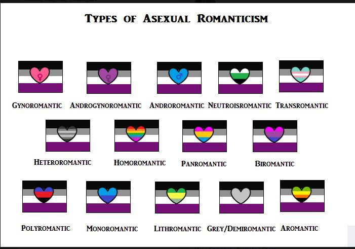 Lithromantic vs a romantic asexual definition