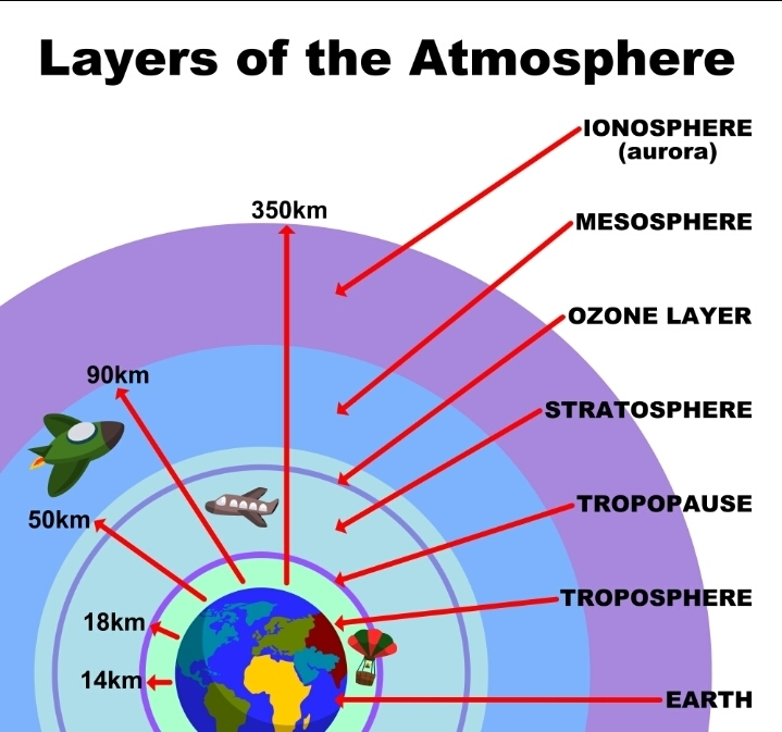 structure of atmosphere - Google Search | Earth, space ...