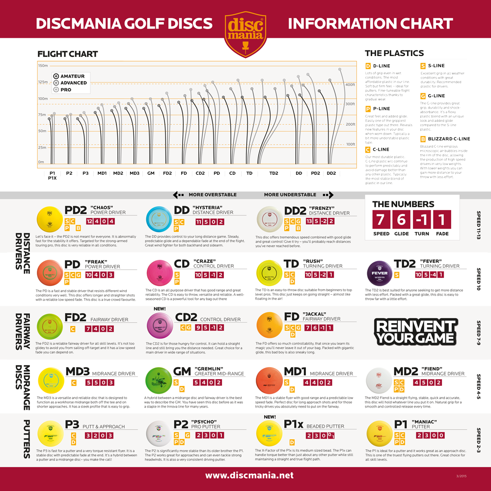 Discmania Flight Chart Disc Golf Best Disc Golf Discs Disc