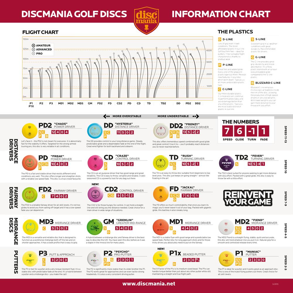 Discmania flight chart flight paths pinterest disc golf and golf discmania flight chart nvjuhfo Images