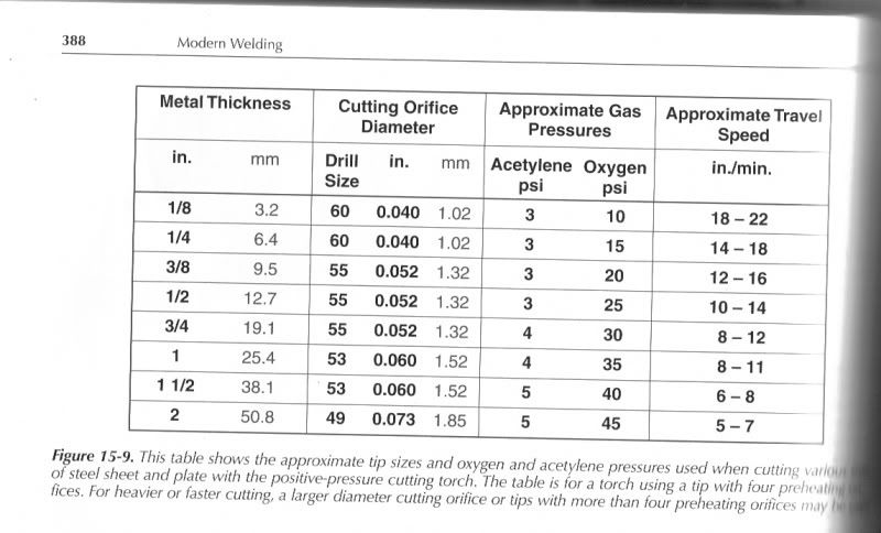 oxy acetylene welding chart - Google Search | Welding ...