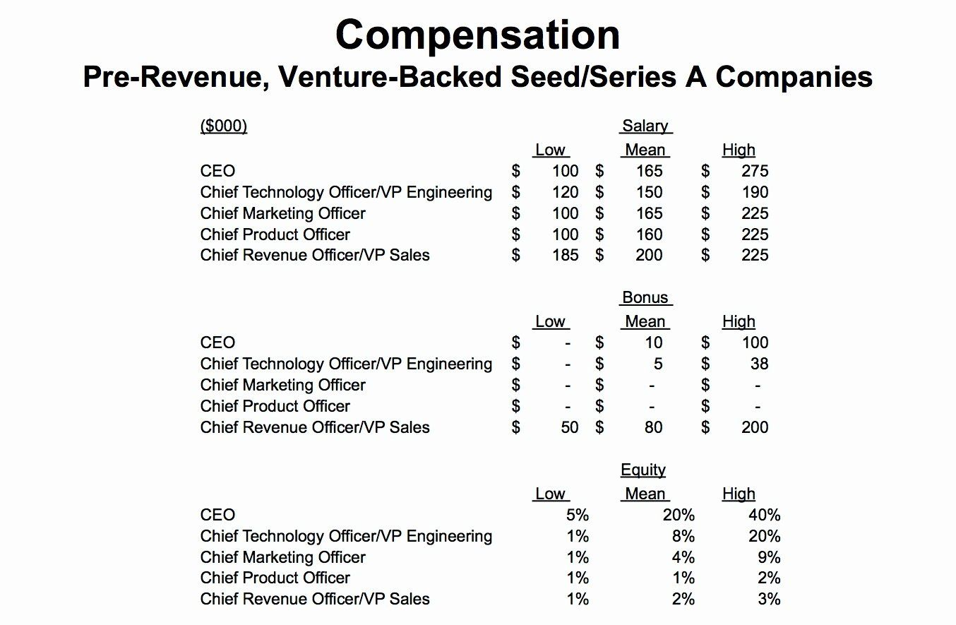 Employee Compensation Plan Template Beautiful Steve Blank Startup Tools Startup Business Plan Template Marketing Plan Template Simple Business Plan Template