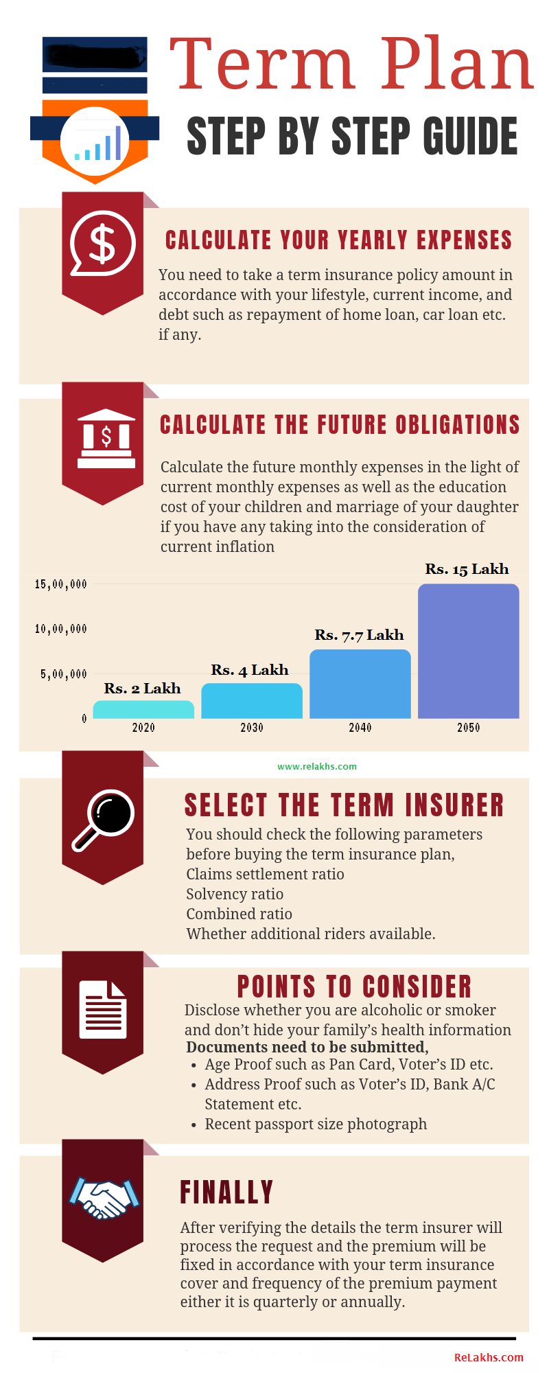 How much Term Life Insurance Cover do I need? Term