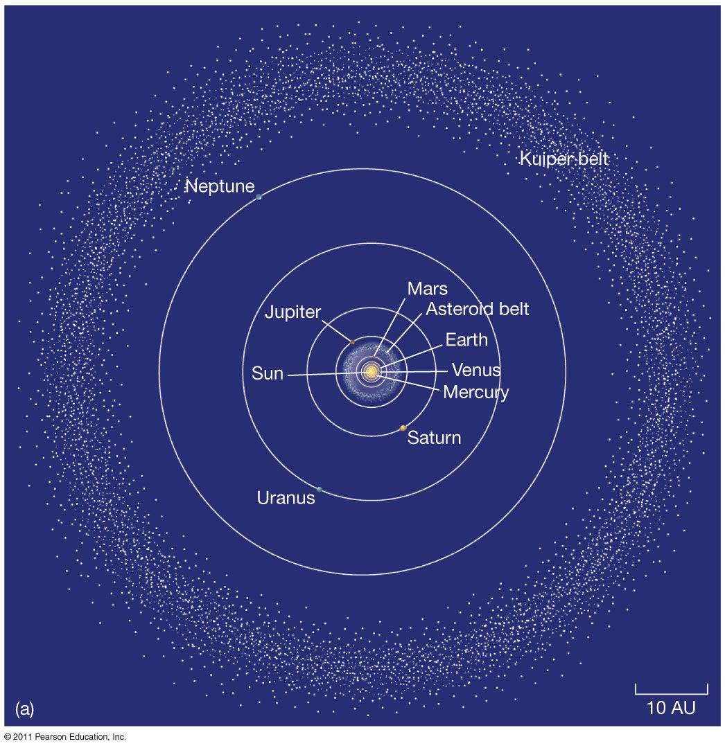 Asteroid Belt vs Kuiper Belt vs Oort Cloud The