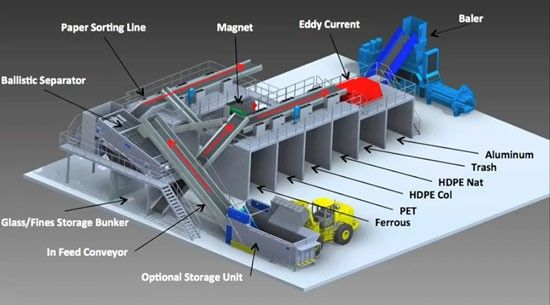 Municipal Solid Waste Sorting And Recycling Line Structure It Can Be Sorted Out Of A Muck Solid Waste Plastics Res Recycling Recycling Facility Solid Waste