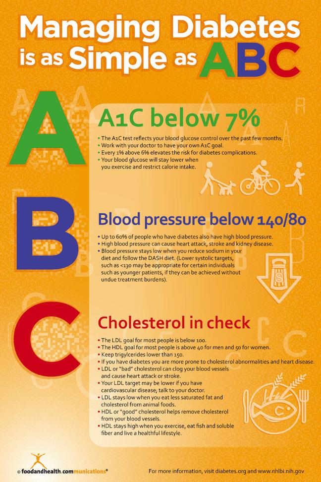 Diabetes Education Poster | www.pixshark.com - Images ...