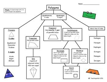Polygons graphic organizer and practice 8th grade math