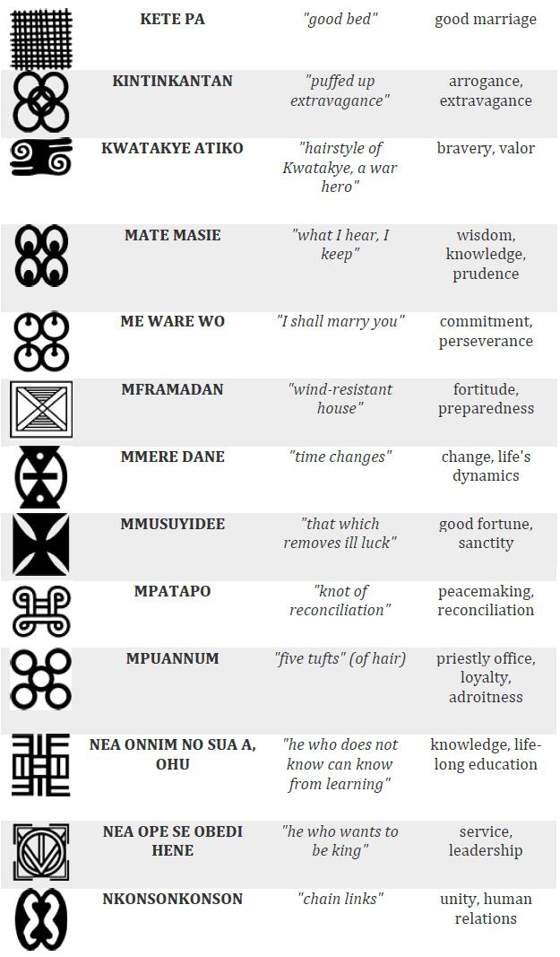 103 Kente Cloth Adinkra Symbols Meaning Africa Pinterest