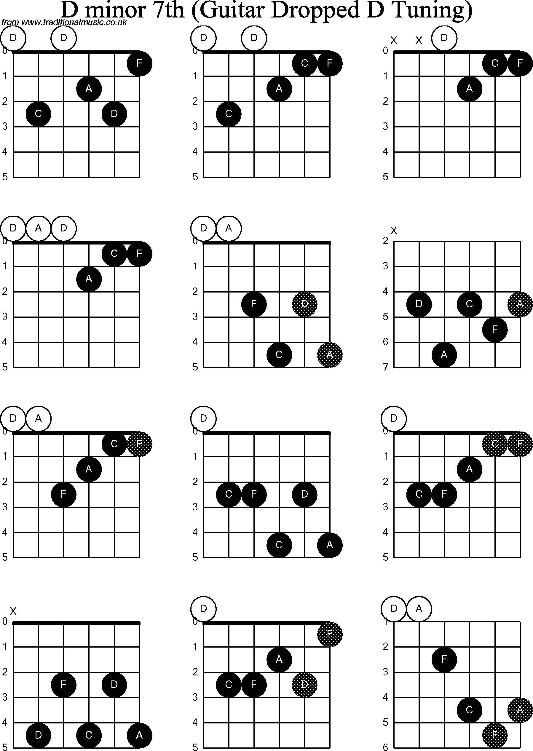 D Minor Chord   Guitar chord progressions, Guitar chords beginner ...