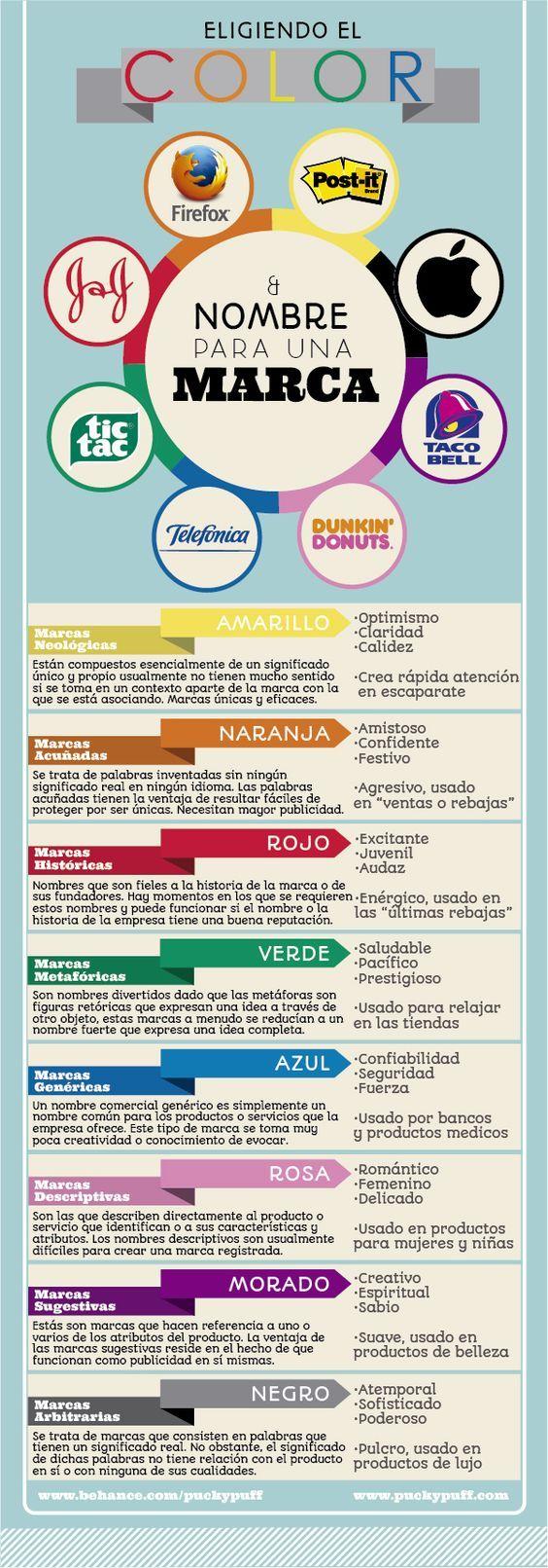 Infografía Cómo Elegir El Nombre De Una Marca Prtip Disenos De Unas Psicologia Del Color Diseño De Marca