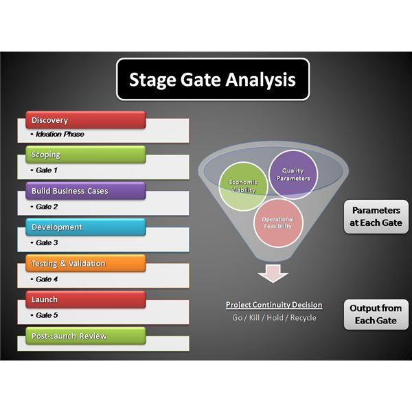Image Result For Stage Gate Template  Projects    Gate