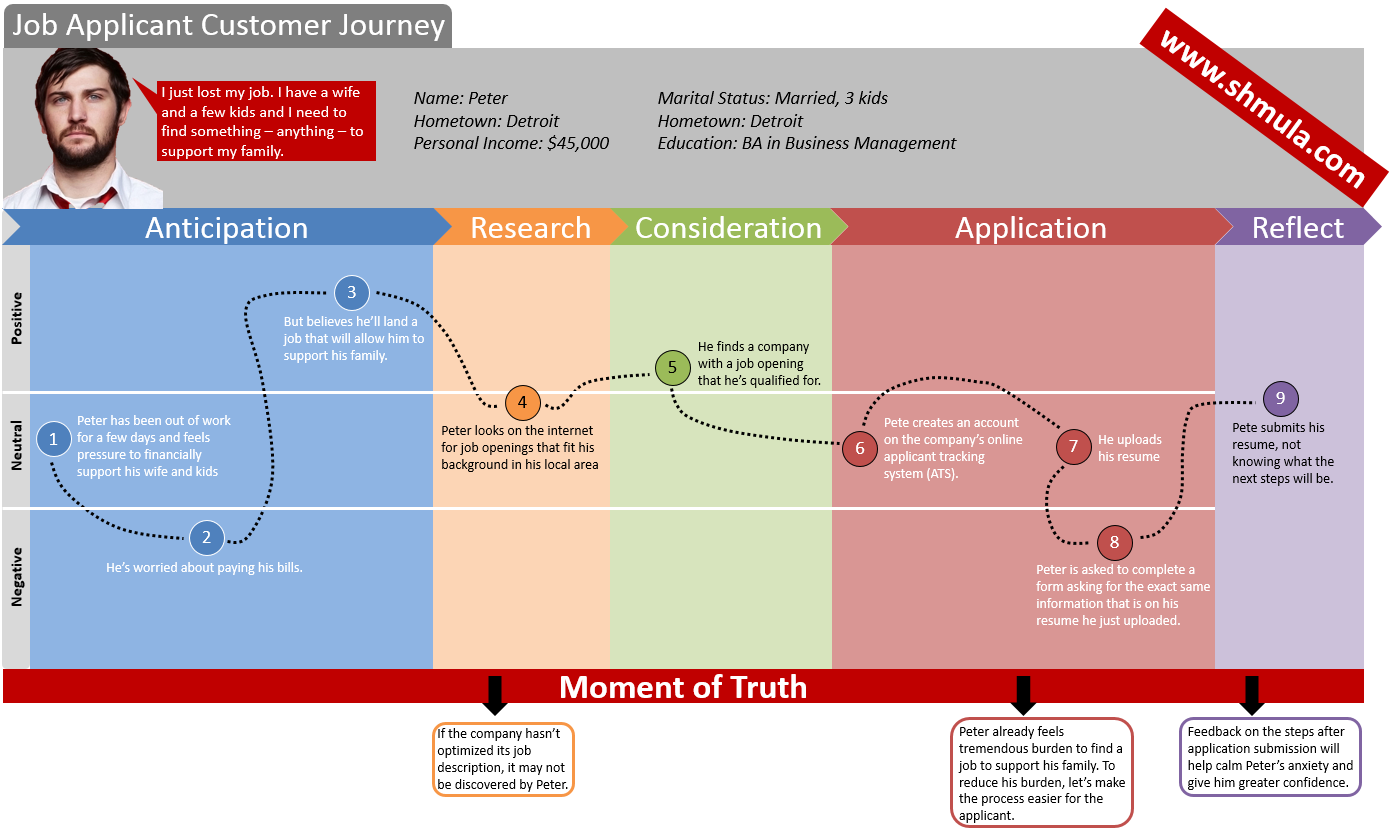 Employee Journey Map Example Employee Experience Journey