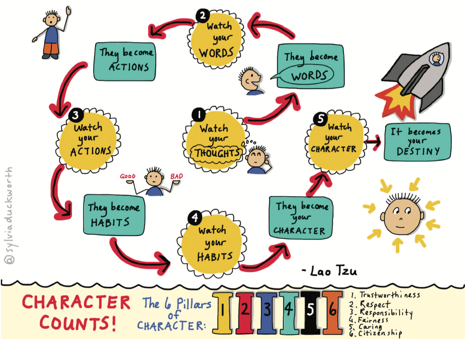 1 100 Inspiring Sketchnotes For Educators