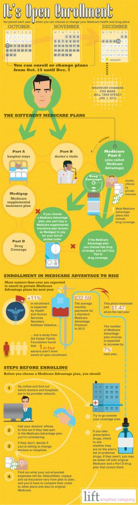 Infographic Tips For Understanding The Different Medicare