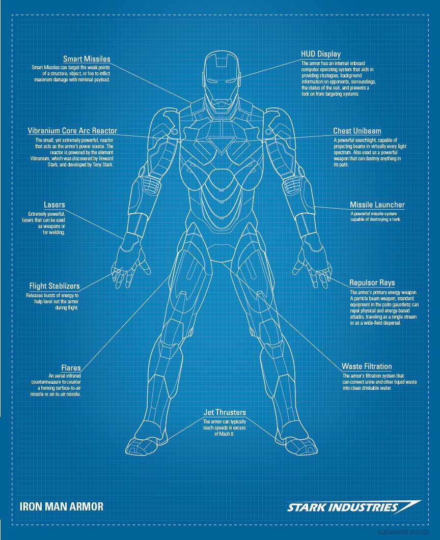 Iron Man Helmet Blueprint : helmet, blueprint, Blueprints, Batman, Blueprints., Site:, Slov.es, Armor,