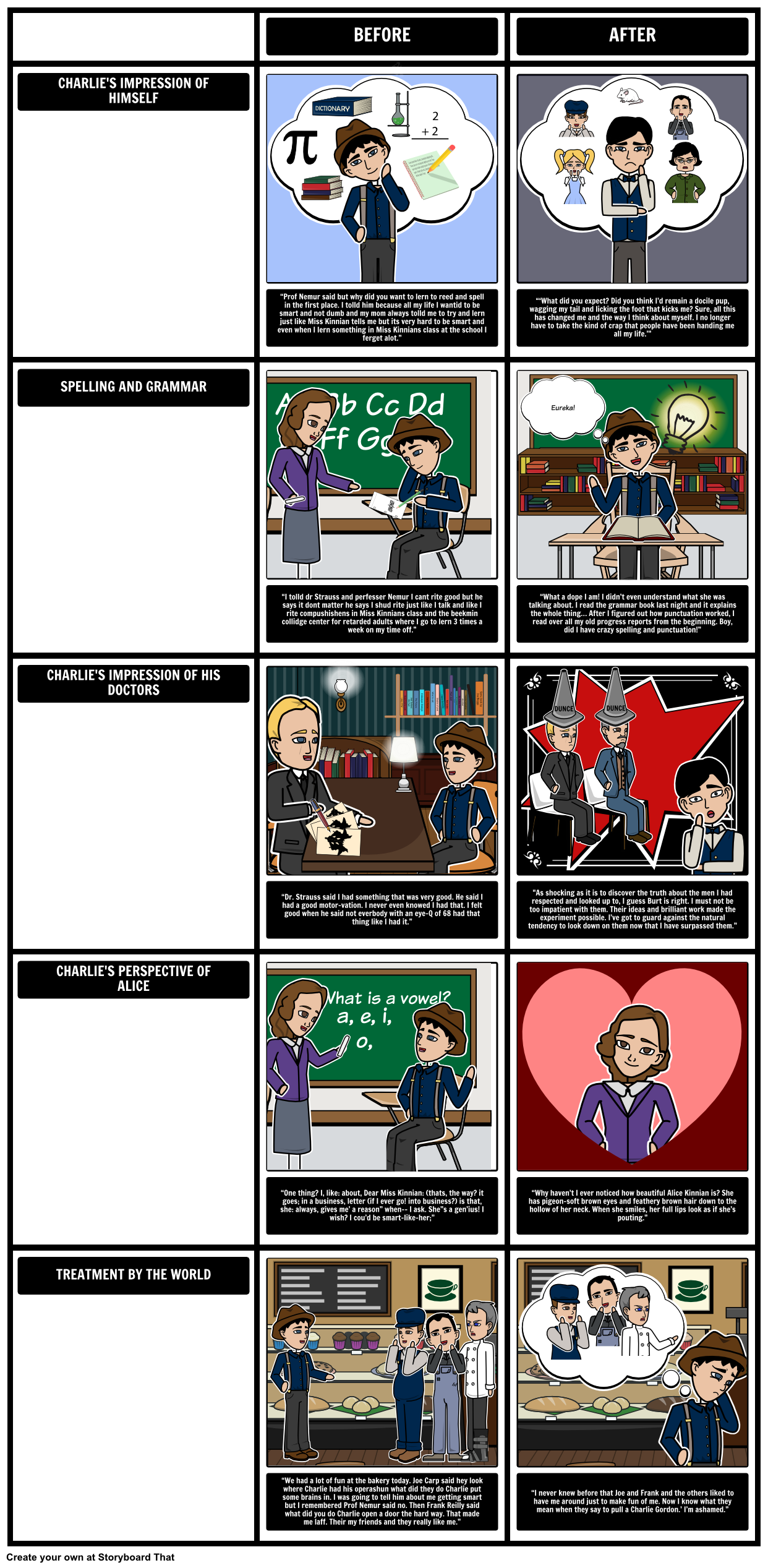 flowers for algernon themes symbols and motifs in this flowers for algernon summary theme and analysis about short story and novel by daniel keyes includes plot diagram character development and other online