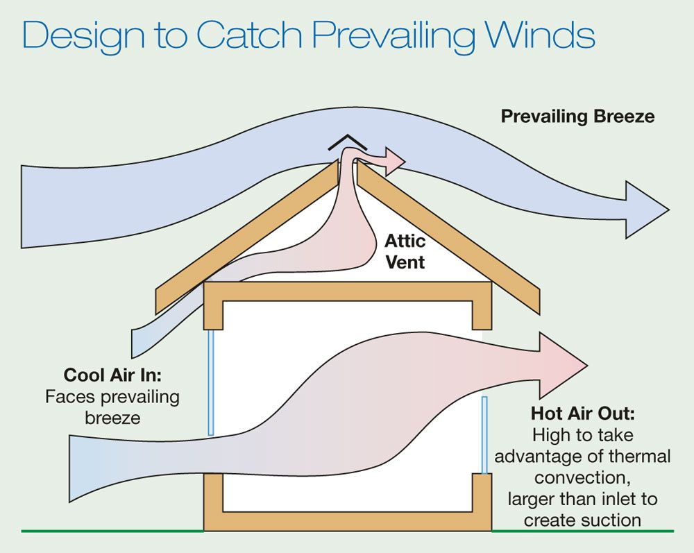 plan ahead for passive cooling home power magazine passive solar pinterest passive. Black Bedroom Furniture Sets. Home Design Ideas
