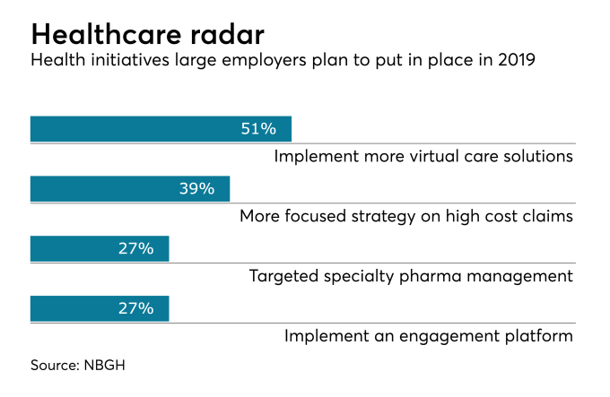 Healthcare Coverage Benefits Increasing Ebri Research Employee