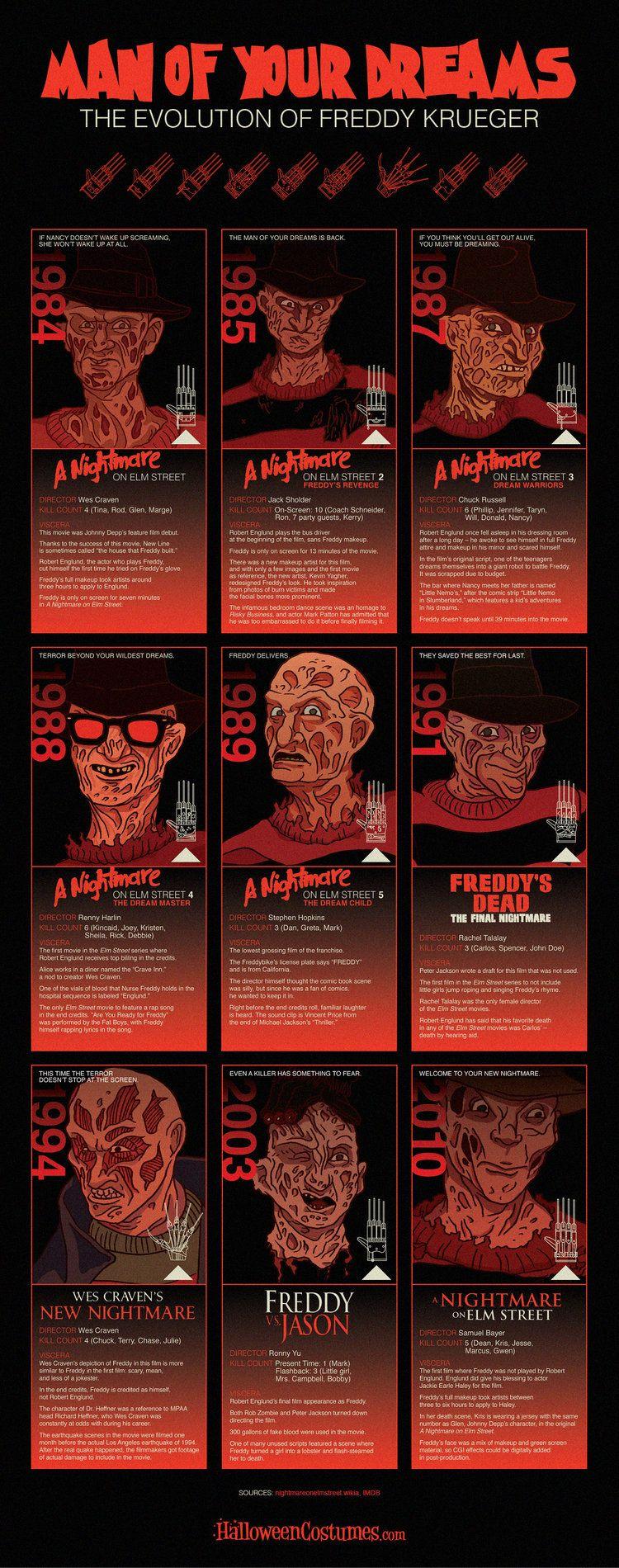 Infographic The Evolution of Freddy Krueger Freddy