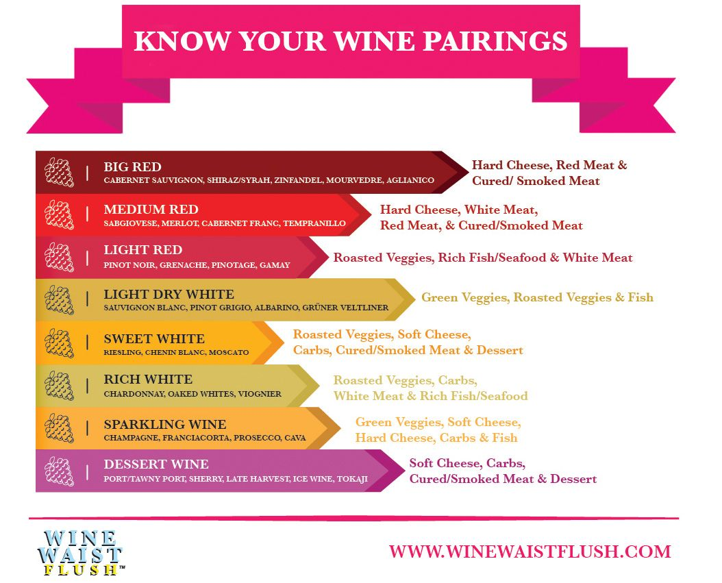 Know Your Wine Pairings Http Winewaistflush Com 2015 10 08 Know Your Wine Pairings Wine Pairing How To Stay Healthy Knowing You