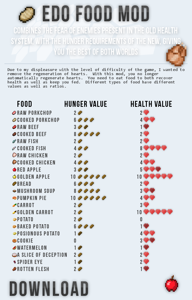 minecraft food chart to