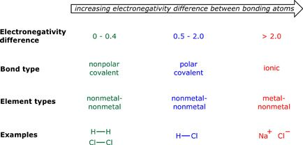 Electronegativity Bond Type  Google Search  Organic