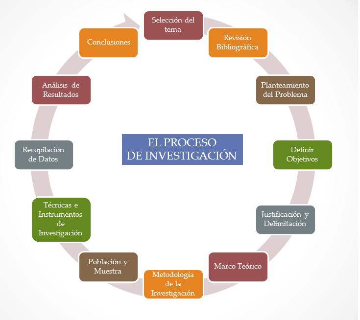 La Investigación Científica Fundamentos De Investigacion Investigacion Cientifica Tipos De Investigacion