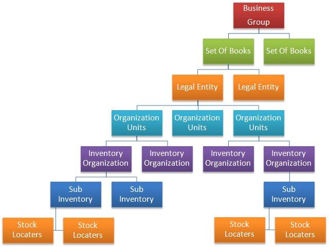 Oracle Organization structure ebs 11 / 12