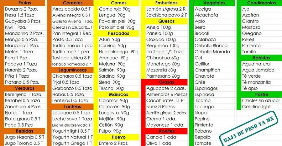 dieta de carne y vegetales para perder peso