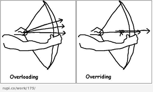 overloading and overriding - Rupi - Social Comic Strip comic strip