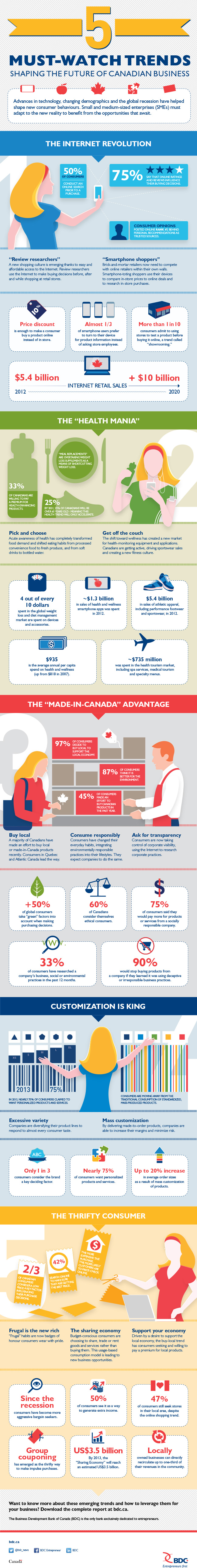 5 must-watch trends shaping the future of canadian business