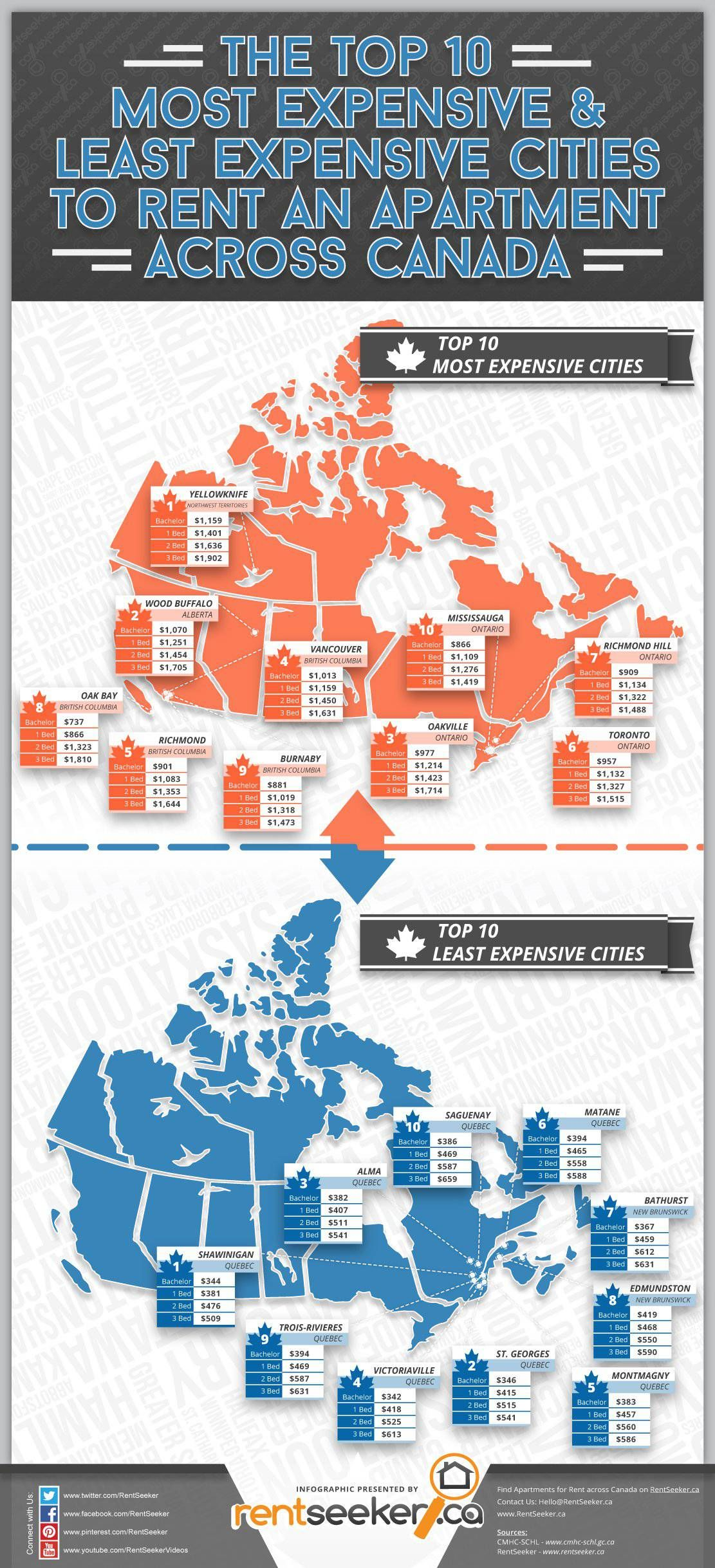 Canada S Cheapest And Most Expensive Cities To Rent In Canada City Infographic