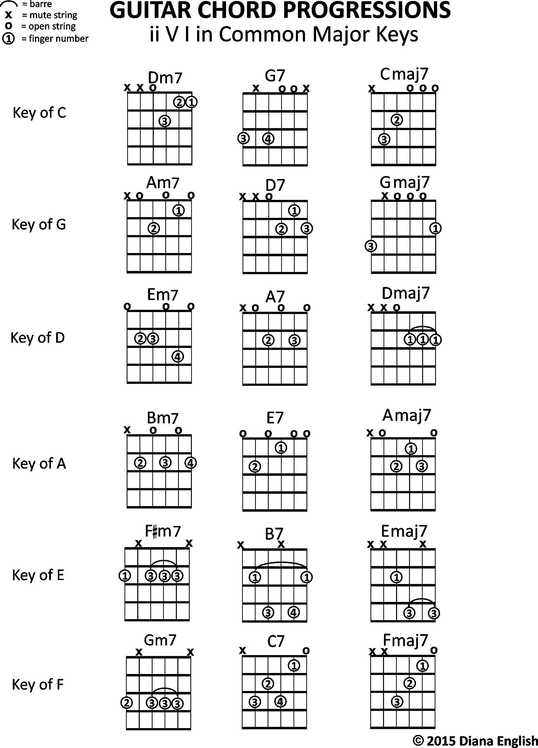 Buy Guitar Chord Progressions Ii V I In Major Keys Music Stand