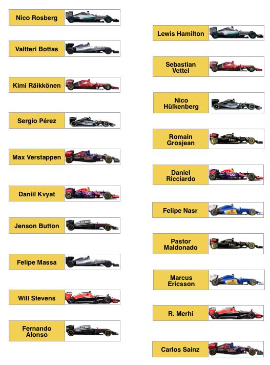 Parrilla De Salida Para El Gran Premio De Rusia F1 2015 Tras Las Penalizaciones F1 Técnicafórmula1 C Gran Premio De Mexico Gran Premio Gran Premio De Rusia
