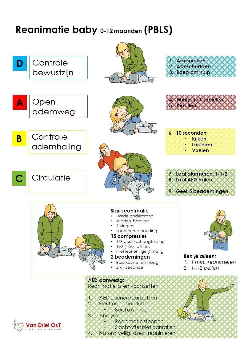 Reanimatie Baby 0 12 Maanden Verpleegkunde Student Tips Reanimatie Overlevingsvaardigheden
