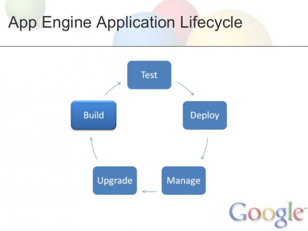 Google App Engine Diagram Pdf In 2020