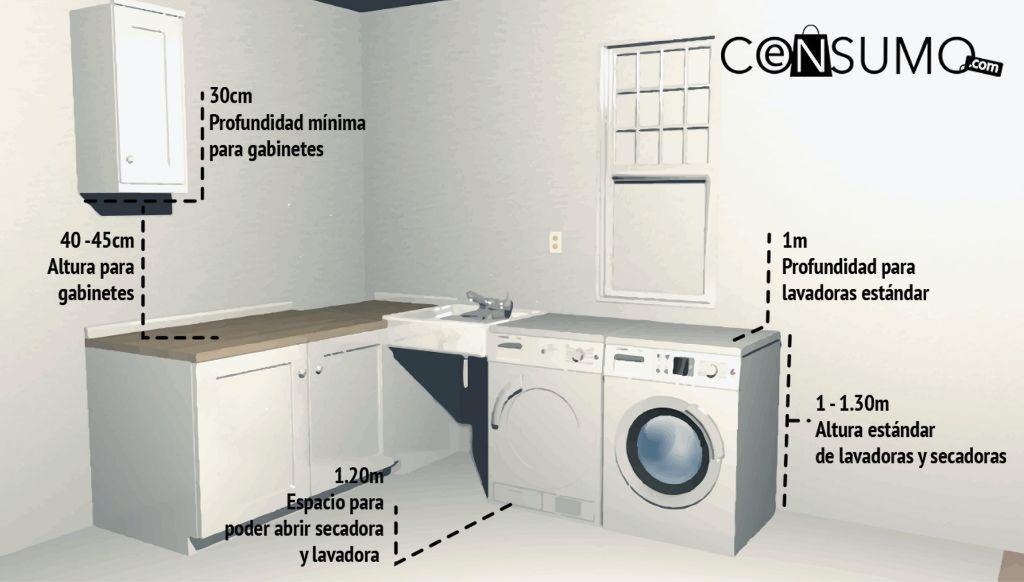 Las Medidas Ideales Para Tu Casa Enconsumo Washing Machine Home Appliances Laundry Machine