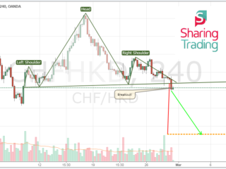 Swiss Franc  Hong Kong Dollar Chfhkd Technical Analysis Head